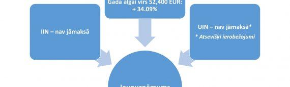 Startup nodoklis jeb jaunuzņēmumu darbības atbalsta likums